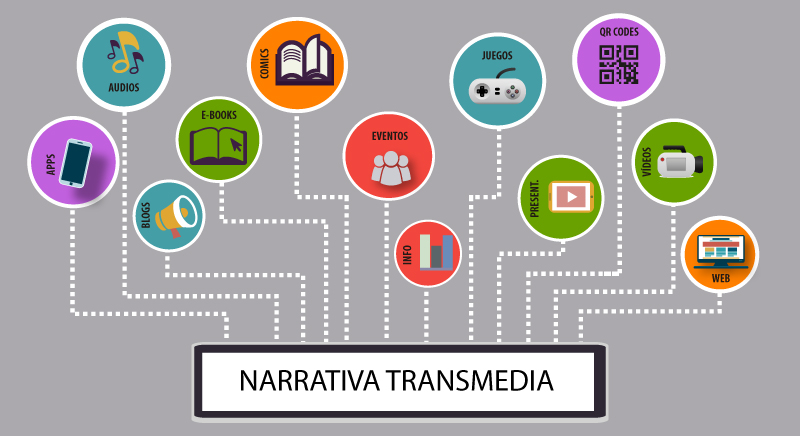 Narrativa Transmedia - Formatos